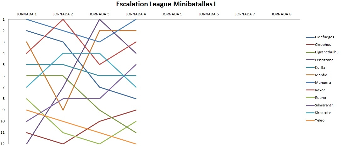 escalation-j4